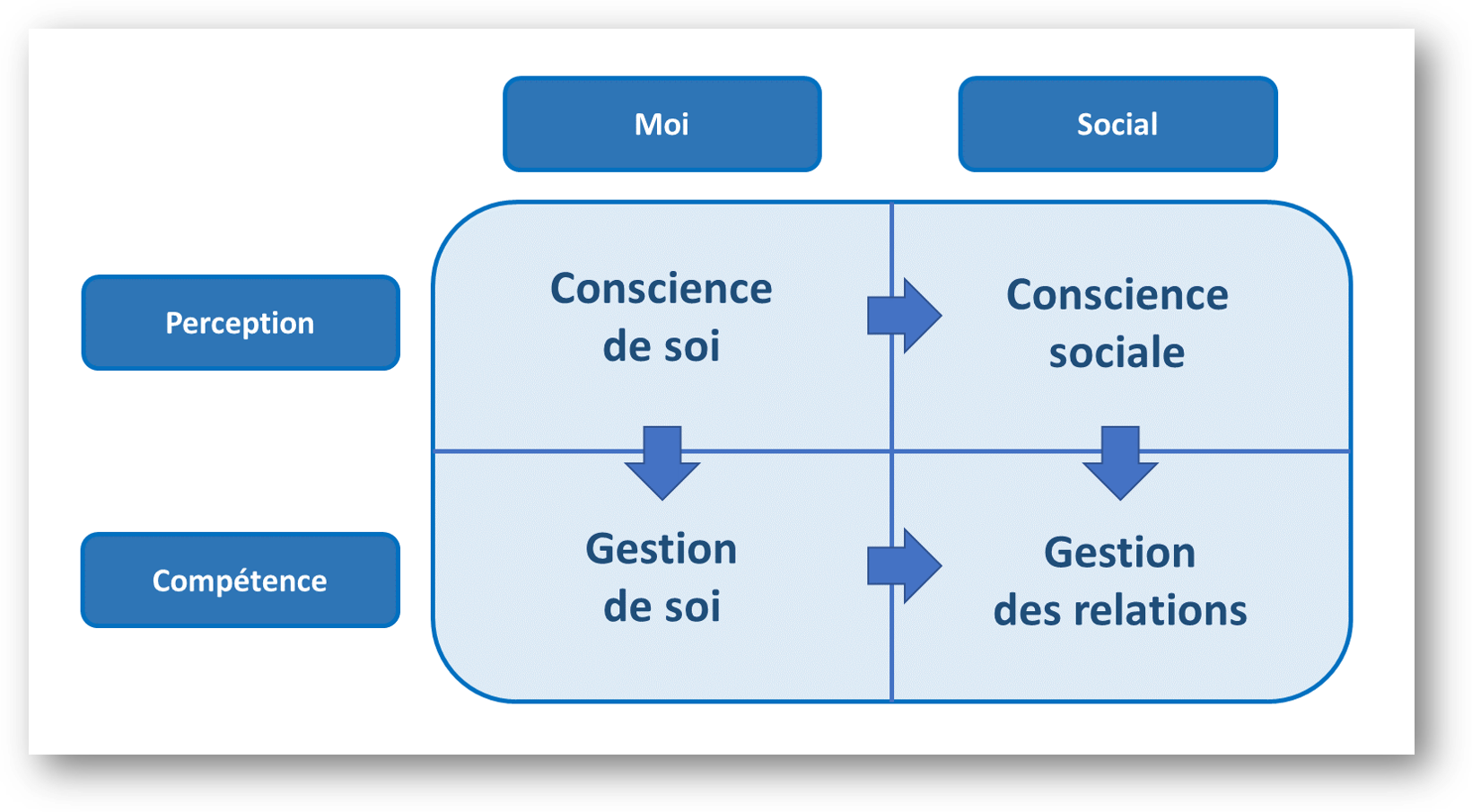 competence-emotionnelle